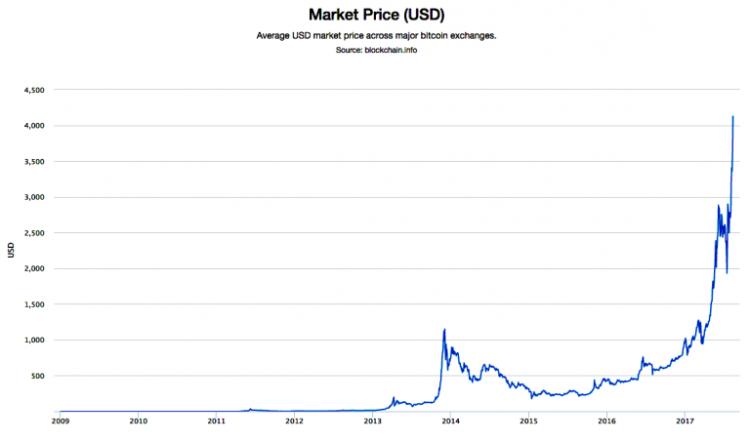 Bitcoin segwit2x date